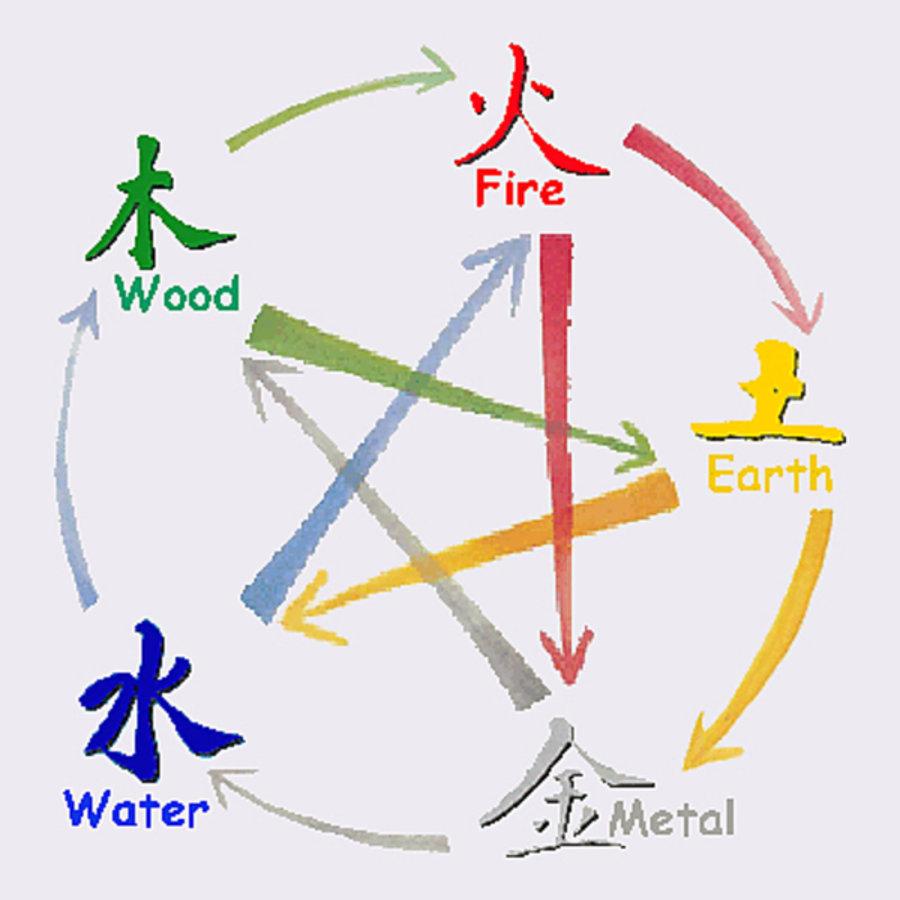 Het belang van de 5 elementen