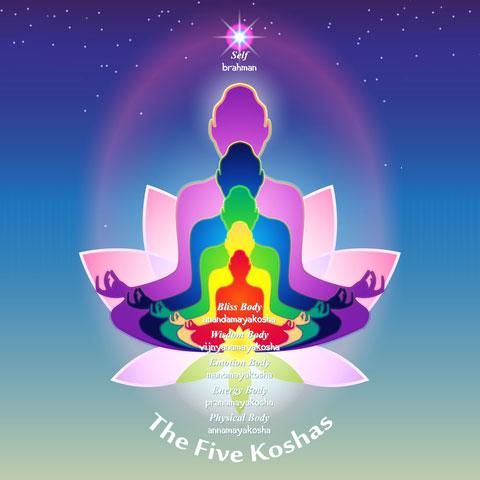 De 5 koshas (energielagen) van yoga.